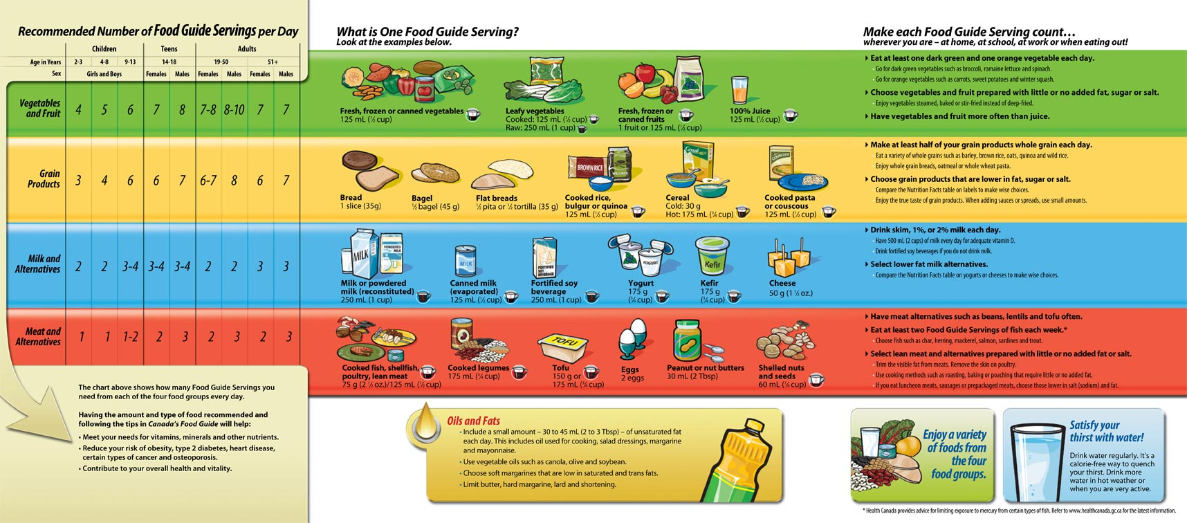 Canada Food Guide 2012 side 02.jpg